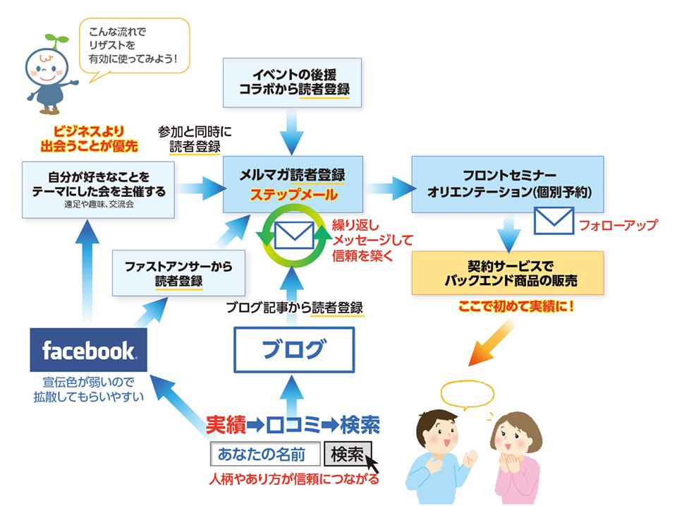 41_step_marketing_flow3