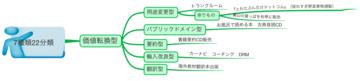 110448_価値転換型変化系