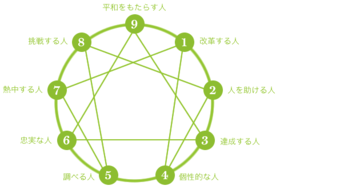 126445_1496_enneagram-chart