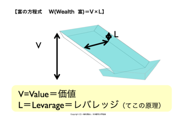 232221_wd wealth equation