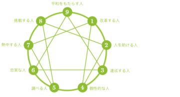 81154_1496_enneagram-chart