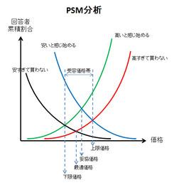 17476_psm分析